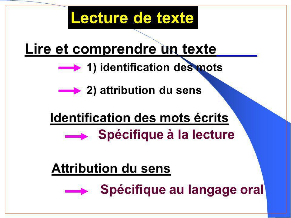 Lecture de texte Lire et comprendre un texte Identification des mots écrits Attribution du sens Spécifique à la lecture Spécifique au langage oral LPE-CNRS 2) attribution du sens 1) identification des mots