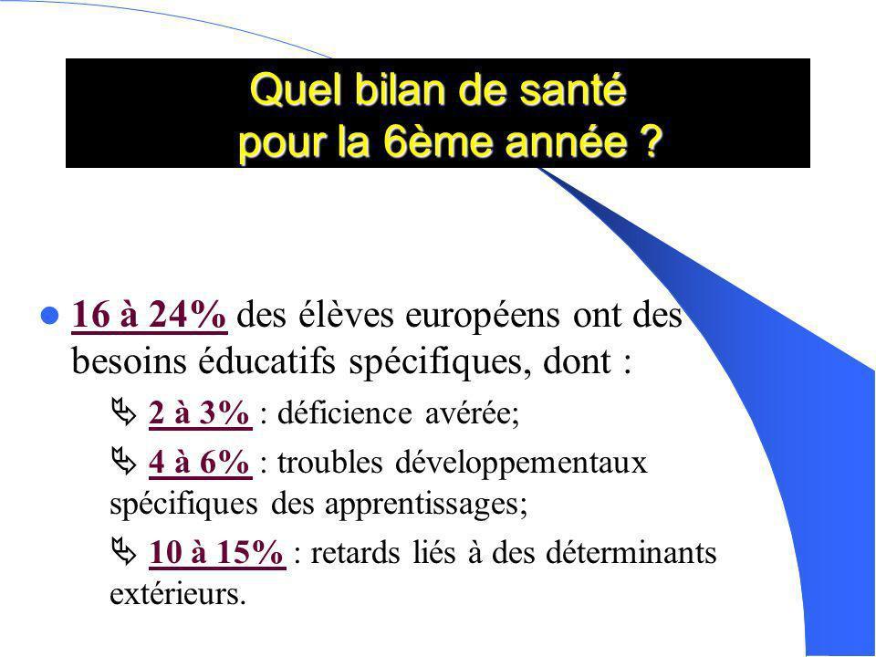Quel bilan de santé pour la 6ème année ? 16 à 24% des élèves européens ont des besoins éducatifs spécifiques, dont : 2 à 3% : déficience avérée; 4 à 6