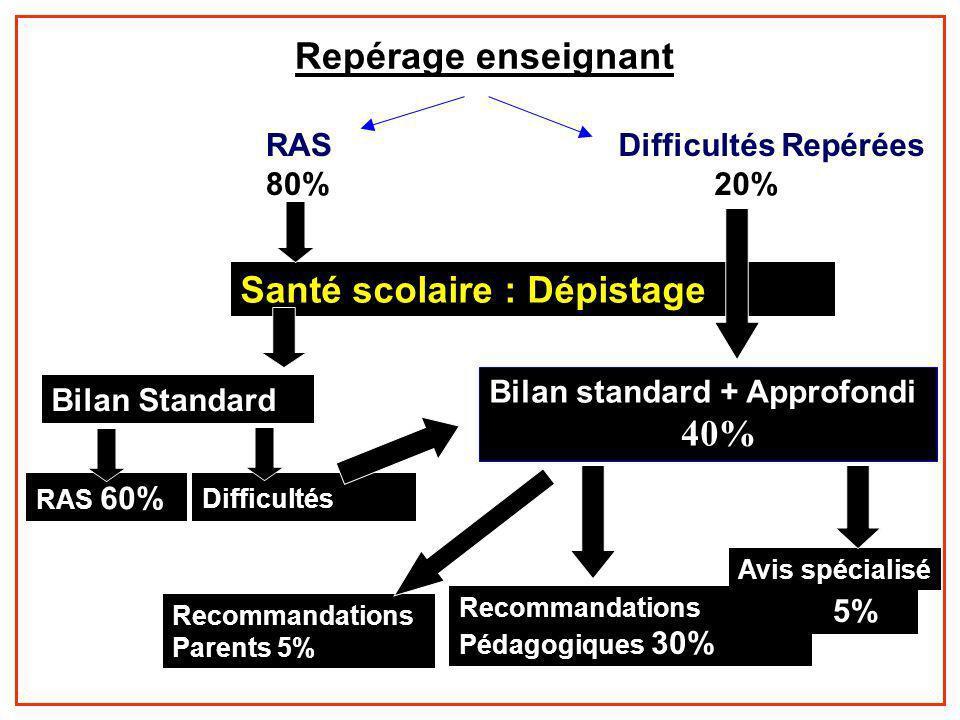 Repérage enseignant RAS 80% Difficultés Repérées 20% Santé scolaire : Dépistage Bilan Standard RAS 60% Recommandations Parents 5% Difficultés 20% Bila