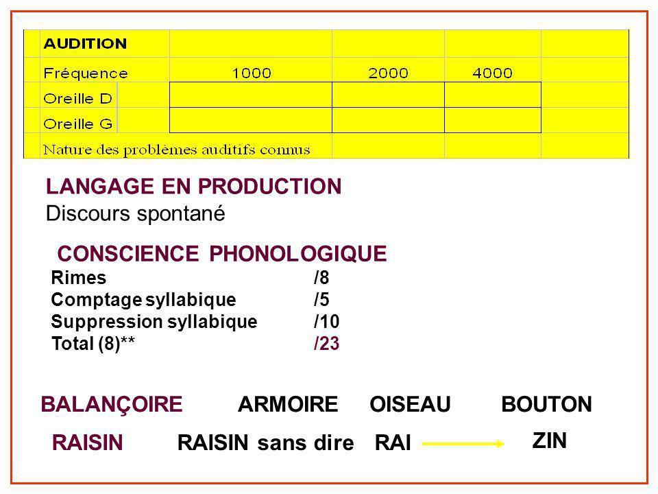 Grille depistagestandard langage LANGAGE EN PRODUCTION Discours spontané CONSCIENCE PHONOLOGIQUE Rimes/8 Comptage syllabique/5 Suppression syllabique/10 Total (8)**/23 BALANÇOIRE ARMOIREOISEAUBOUTON RAISINRAISIN sans direRAI ZIN
