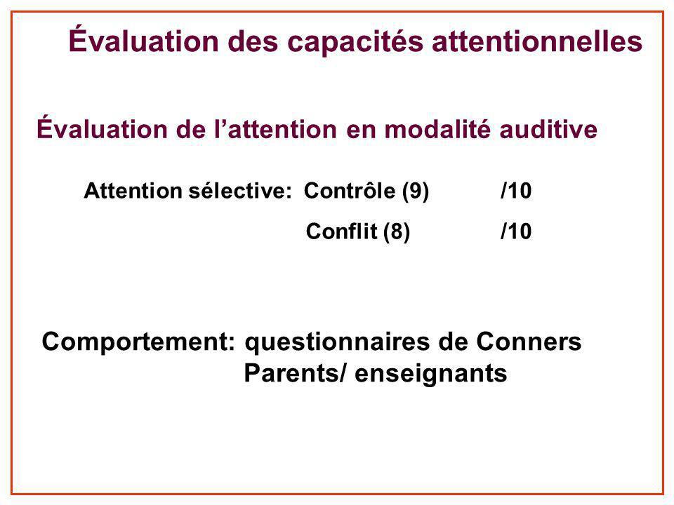 Évaluation des capacités attentionnelles Comportement: questionnaires de Conners Parents/ enseignants Évaluation de lattention en modalité auditive Attention sélective: Contrôle (9) /10 Conflit (8) /10