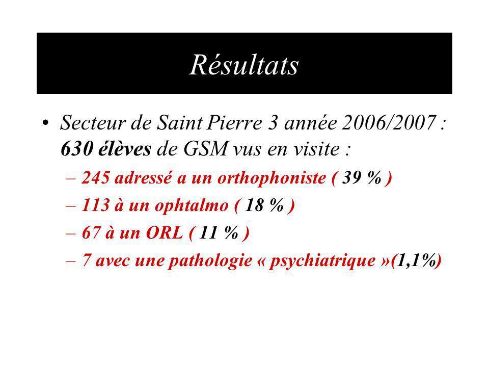 Résultats Secteur de Saint Pierre 3 année 2006/2007 : 630 élèves de GSM vus en visite : –245 adressé a un orthophoniste ( 39 % ) –113 à un ophtalmo ( 18 % ) –67 à un ORL ( 11 % ) –7 avec une pathologie « psychiatrique »(1,1%)