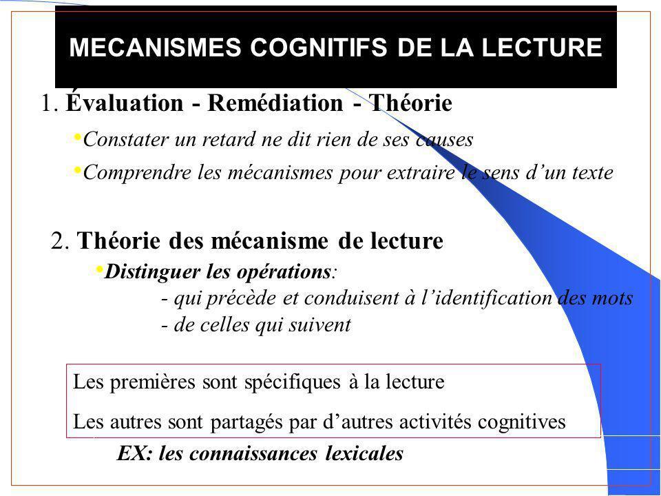 MECANISMES COGNITIFS DE LA LECTURE Les premières sont spécifiques à la lecture Les autres sont partagés par dautres activités cognitives EX: les connaissances lexicales 1.