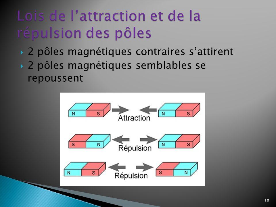 2 pôles magnétiques contraires sattirent 2 pôles magnétiques semblables se repoussent 10