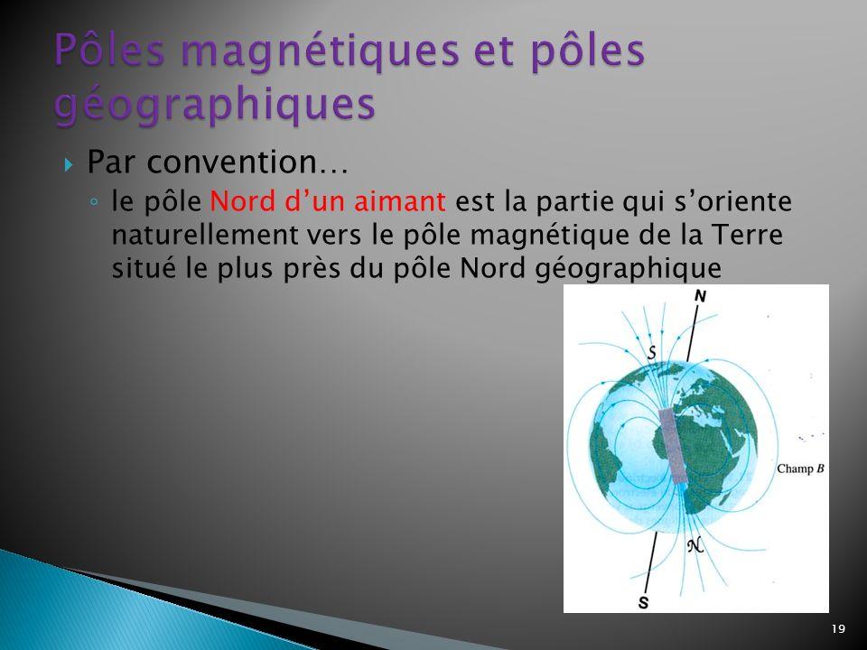 Par convention… le pôle Nord dun aimant est la partie qui soriente naturellement vers le pôle magnétique de la Terre situé le plus près du pôle Nord géographique 19