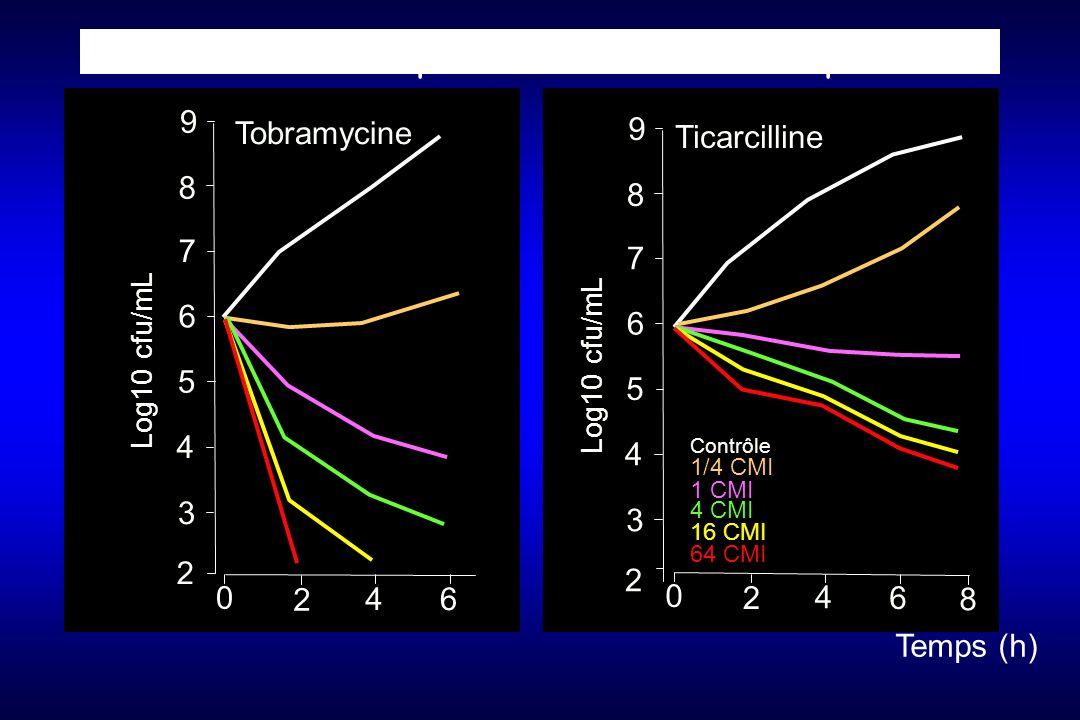 Concentration-dependant et independant 2 3 4 5 6 7 8 9 Log10 cfu/mL 0 2 46 Tobramycine 1/4 CMI 16 CMI 4 CMI 64 CMI Temps (h) 1 CMI Contrôle 0 2 4 6 Ticarcilline 8 2 3 4 5 6 7 8 9 Log10 cfu/mL