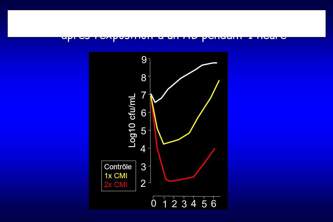 Evolution de la croissance bactérienne après lexposition à un AB pendant 1 heure 2 3 4 5 6 7 8 9 Log10 cfu/mL 0 2 46 1 35 Contrôle 1x CMI 2x CMI