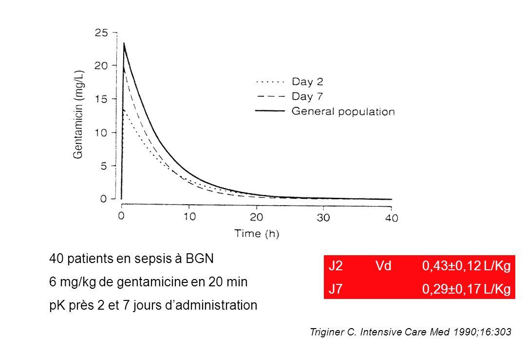 40 patients en sepsis à BGN 6 mg/kg de gentamicine en 20 min pK près 2 et 7 jours dadministration Triginer C.