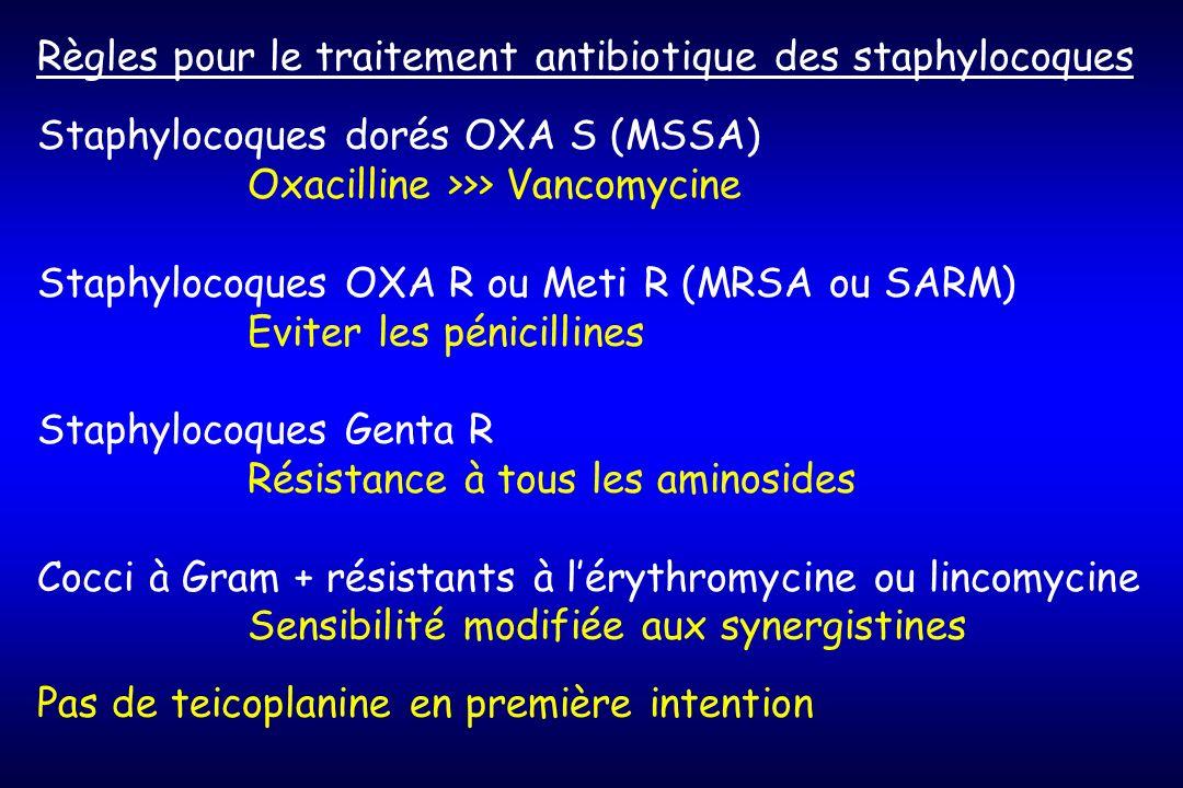 Règles pour le traitement antibiotique des staphylocoques Staphylocoques dorés OXA S (MSSA) Oxacilline >>> Vancomycine Staphylocoques OXA R ou Meti R (MRSA ou SARM) Eviter les pénicillines Staphylocoques Genta R Résistance à tous les aminosides Cocci à Gram + résistants à lérythromycine ou lincomycine Sensibilité modifiée aux synergistines Pas de teicoplanine en première intention