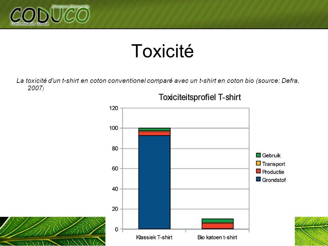 Toxicité La toxicité d'un t-shirt en coton conventionel comparé avec un t-shirt en coton bio (source: Defra, 2007 )