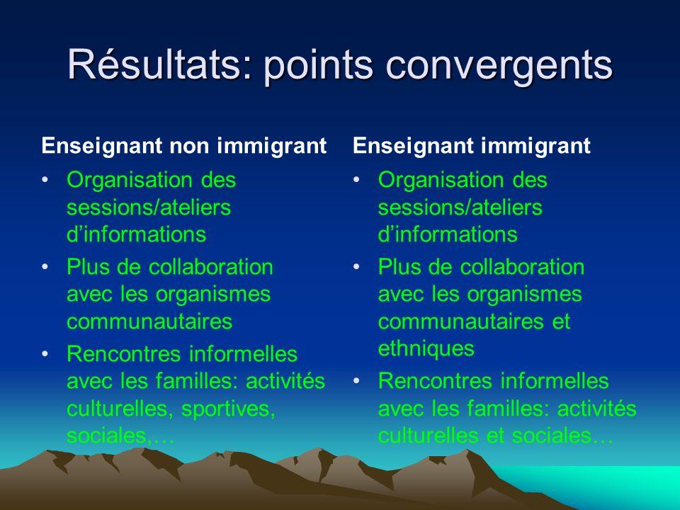 Résultats: points convergents Enseignant non immigrant Organisation des sessions/ateliers dinformations Plus de collaboration avec les organismes comm