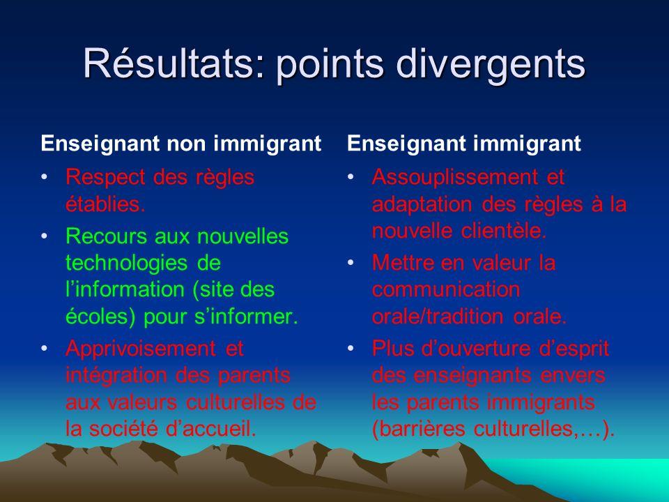 Résultats: points divergents Enseignant non immigrant Respect des règles établies. Recours aux nouvelles technologies de linformation (site des écoles
