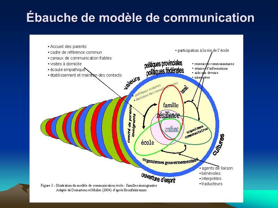 Ébauche de modèle de communication