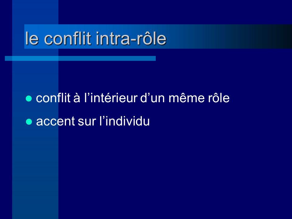 le conflit intra-rôle R N1 N2 N3 R = écolier N1 = normes des camarades N2 = normes des parents N3 = normes des instituteurs