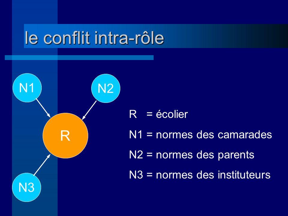 le conflit intra-rôle 1 le conflit intra-rôle normatif : les normes qui régissent le rôle sont conflictuelles