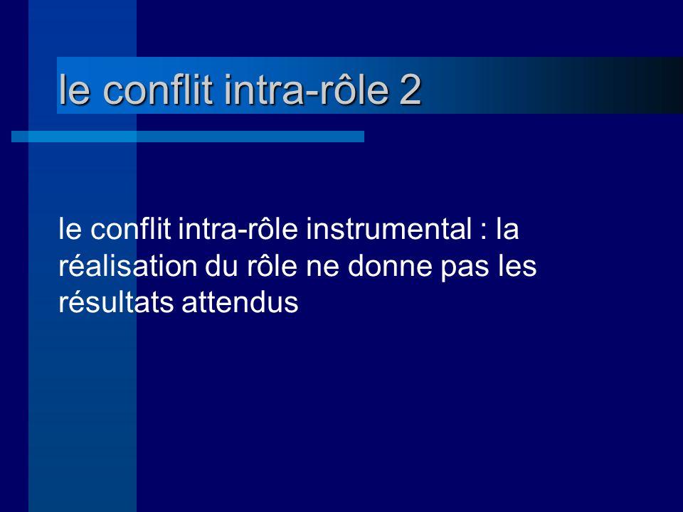 le conflit intra-rôle 2 le conflit intra-rôle instrumental : la réalisation du rôle ne donne pas les résultats attendus