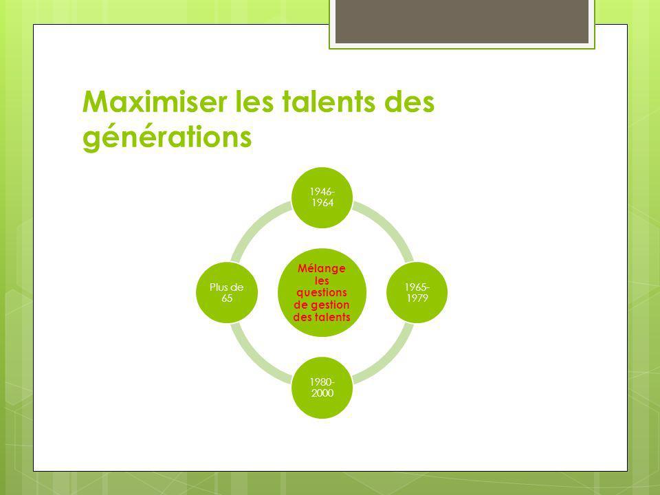 Maximiser les talents des générations Mélange les questions de gestion des talents 1946- 1964 1965- 1979 1980- 2000 Plus de 65