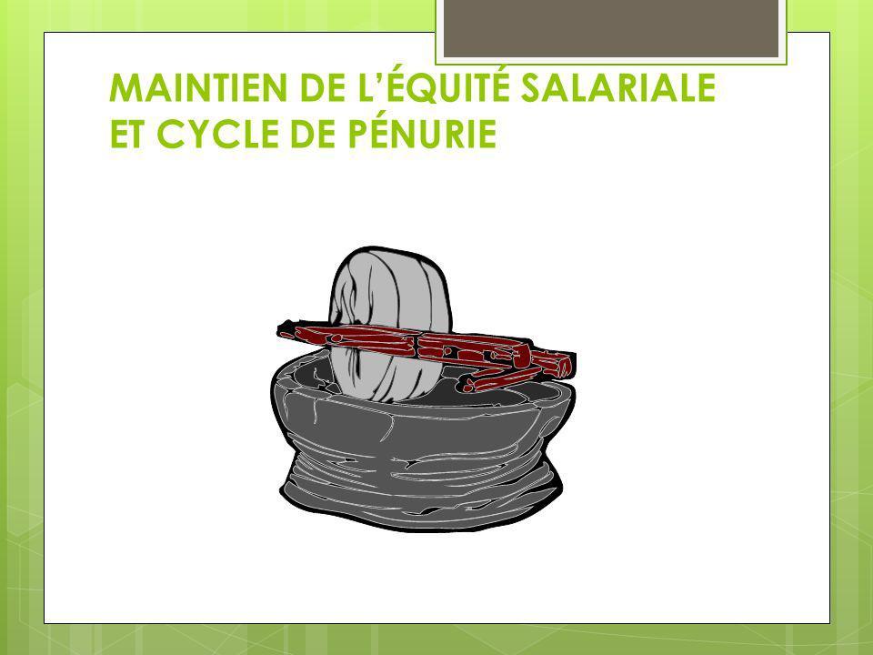 MAINTIEN DE LÉQUITÉ SALARIALE ET CYCLE DE PÉNURIE