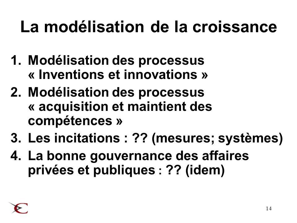 14 La modélisation de la croissance 1.Modélisation des processus « Inventions et innovations » 2.Modélisation des processus « acquisition et maintient des compétences » 3.Les incitations : .