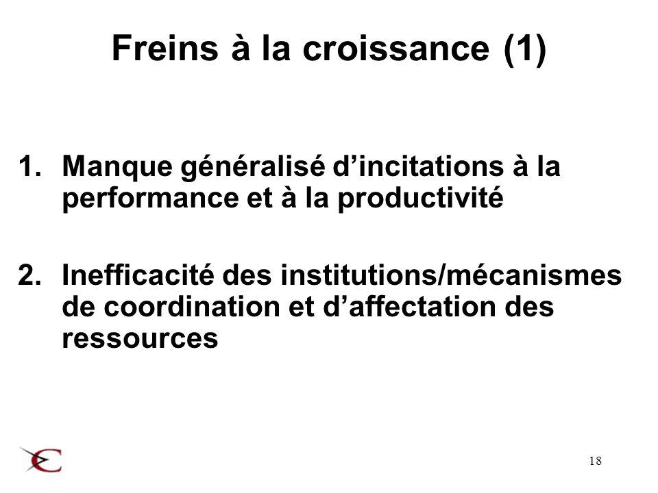 18 Freins à la croissance (1) 1.Manque généralisé dincitations à la performance et à la productivité 2.Inefficacité des institutions/mécanismes de coordination et daffectation des ressources