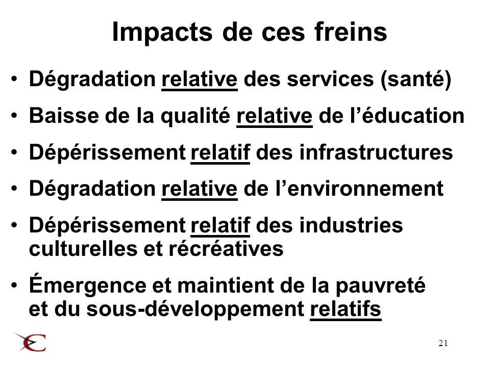 21 Impacts de ces freins Dégradation relative des services (santé) Baisse de la qualité relative de léducation Dépérissement relatif des infrastructures Dégradation relative de lenvironnement Dépérissement relatif des industries culturelles et récréatives Émergence et maintient de la pauvreté et du sous-développement relatifs