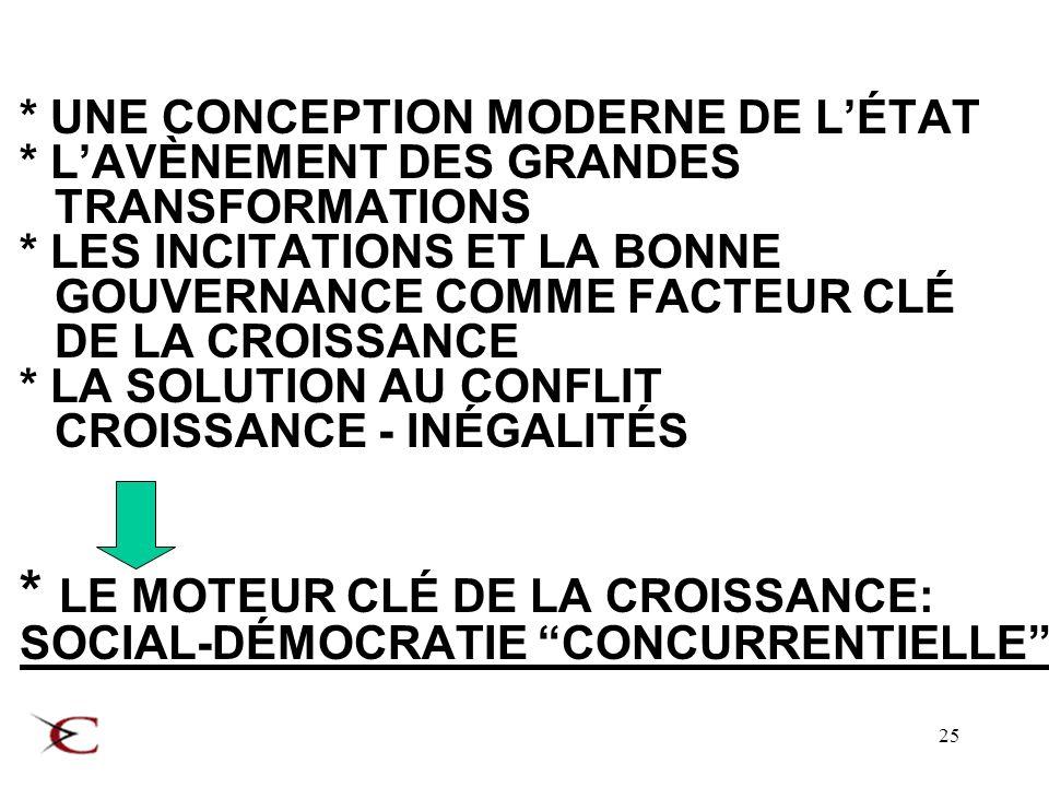 25 * UNE CONCEPTION MODERNE DE LÉTAT * LAVÈNEMENT DES GRANDES TRANSFORMATIONS * LES INCITATIONS ET LA BONNE GOUVERNANCE COMME FACTEUR CLÉ DE LA CROISSANCE * LA SOLUTION AU CONFLIT CROISSANCE - INÉGALITÉS * LE MOTEUR CLÉ DE LA CROISSANCE: SOCIAL-DÉMOCRATIE CONCURRENTIELLE