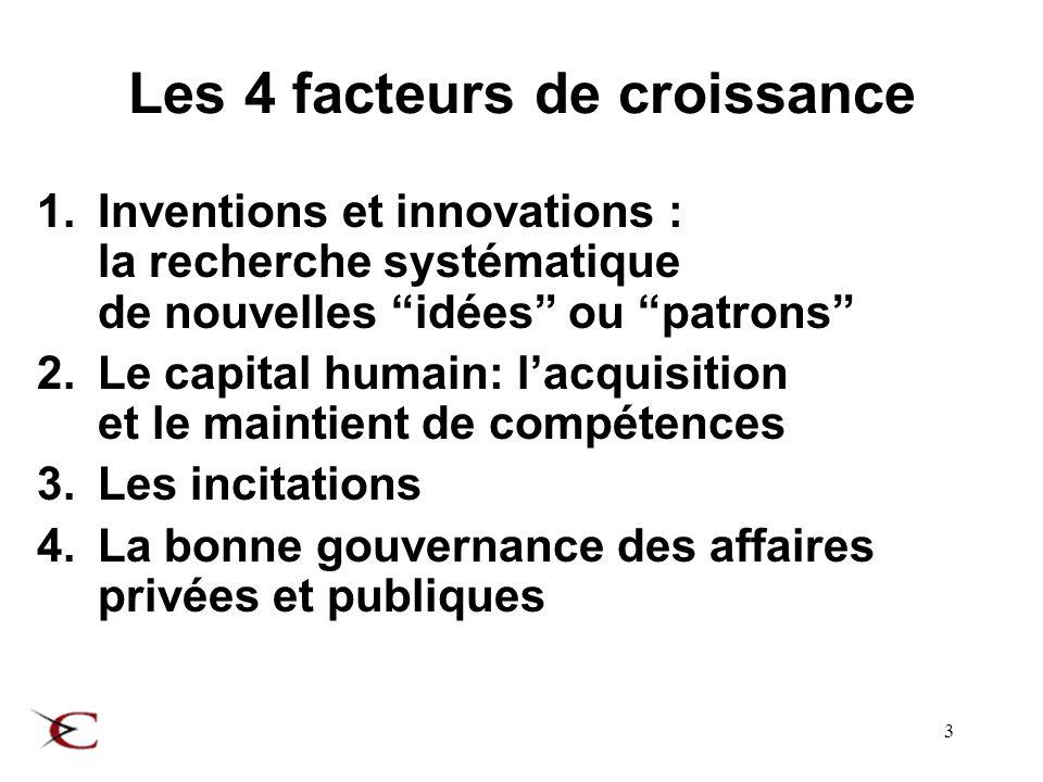 3 Les 4 facteurs de croissance 1.Inventions et innovations : la recherche systématique de nouvelles idées ou patrons 2.Le capital humain: lacquisition et le maintient de compétences 3.Les incitations 4.La bonne gouvernance des affaires privées et publiques