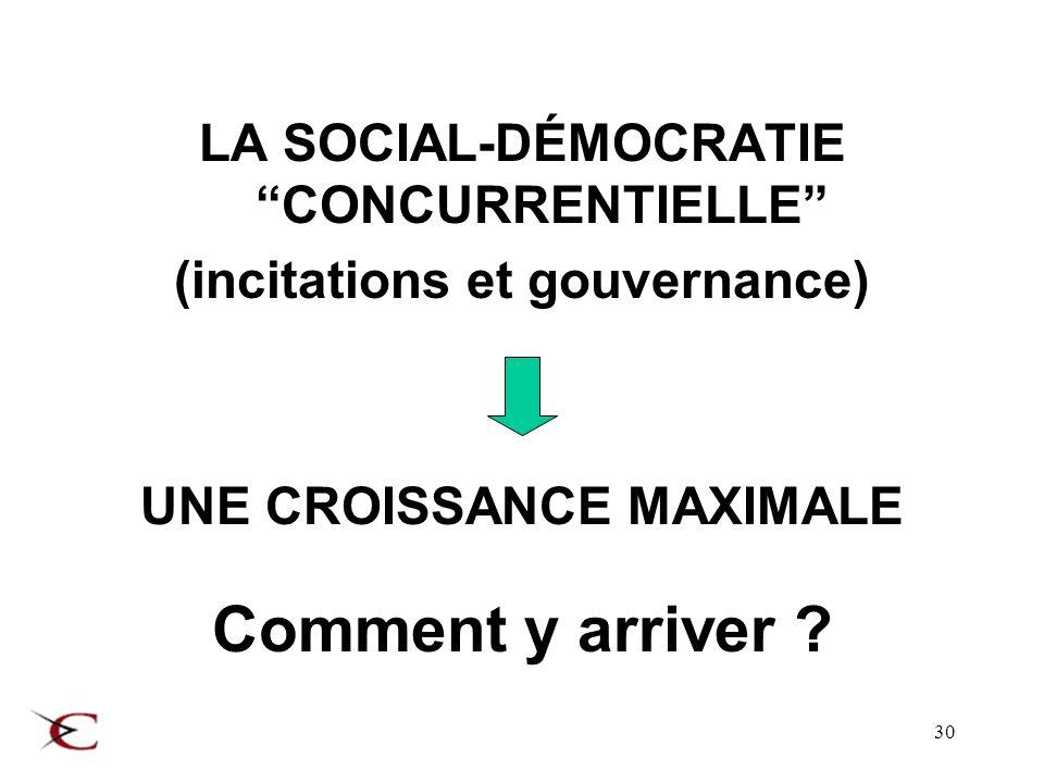 30 LA SOCIAL-DÉMOCRATIE CONCURRENTIELLE (incitations et gouvernance) UNE CROISSANCE MAXIMALE Comment y arriver