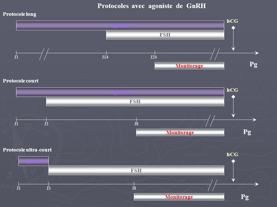 J1 hCG J1 hCG Agoniste Monitorage Agoniste Monitorage Agoniste FSH J3J8 J3J8 J14J24 Protocole long Protocole court Protocole ultra-court Pg Protocoles avec agoniste de GnRH