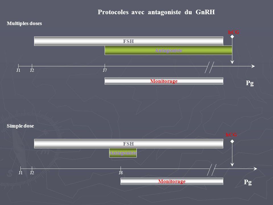 J1 hCG FSH J2J7 J8J2 Monitorage Antagoniste Multiples doses Simple dose Pg Protocoles avec antagoniste du GnRH