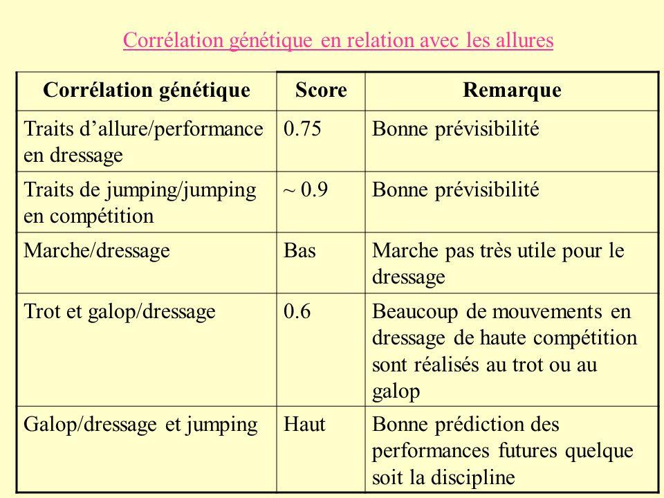 Corrélation génétique en relation avec les allures Corrélation génétiqueScoreRemarque Traits dallure/performance en dressage 0.75Bonne prévisibilité T