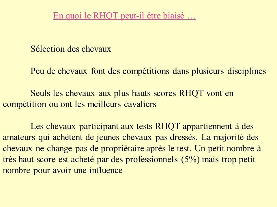En quoi le RHQT peut-il être biaisé … Sélection des chevaux Peu de chevaux font des compétitions dans plusieurs disciplines Seuls les chevaux aux plus