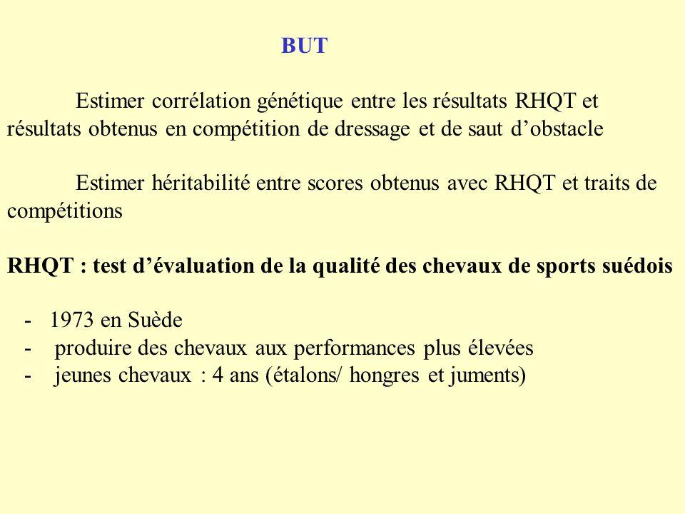 BUT Estimer corrélation génétique entre les résultats RHQT et résultats obtenus en compétition de dressage et de saut dobstacle Estimer héritabilité e