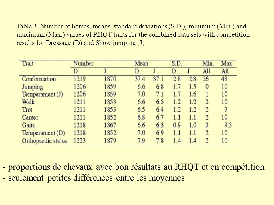 Table 3. Number of horses, means, standard deviations (S.D.), minimum (Min.) and maximum (Max.) values of RHQT traits for the combined data sets with