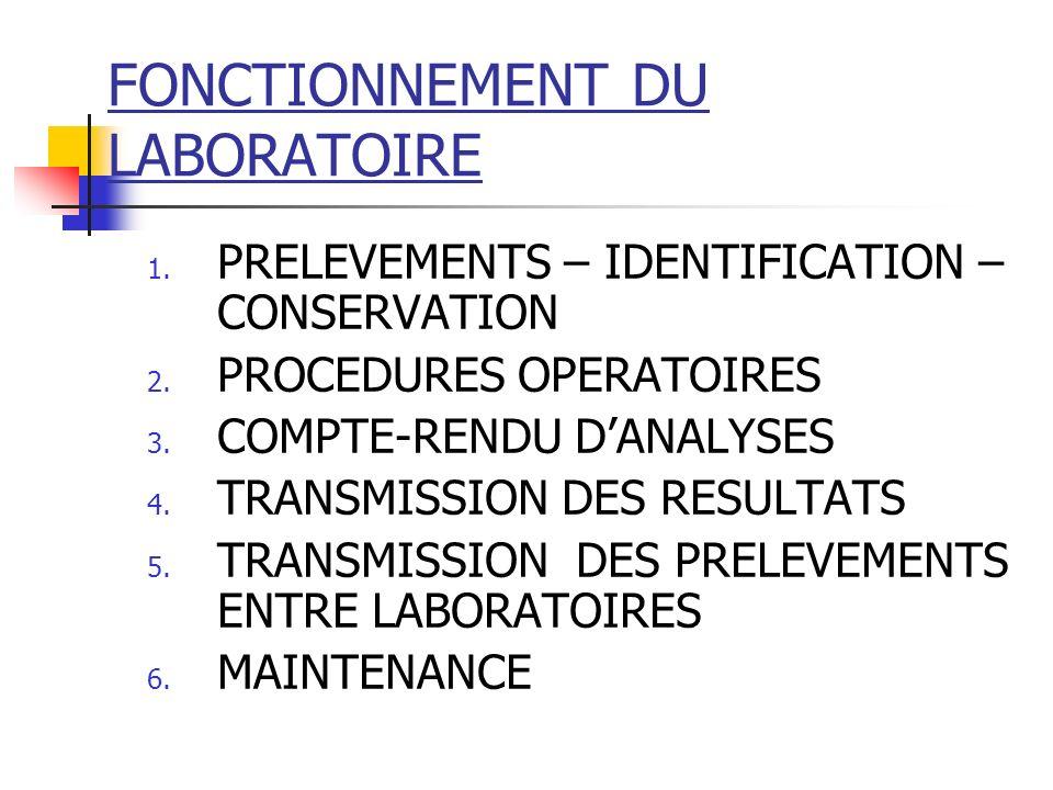 FONCTIONNEMENT DU LABORATOIRE 1. PRELEVEMENTS – IDENTIFICATION – CONSERVATION 2. PROCEDURES OPERATOIRES 3. COMPTE-RENDU DANALYSES 4. TRANSMISSION DES