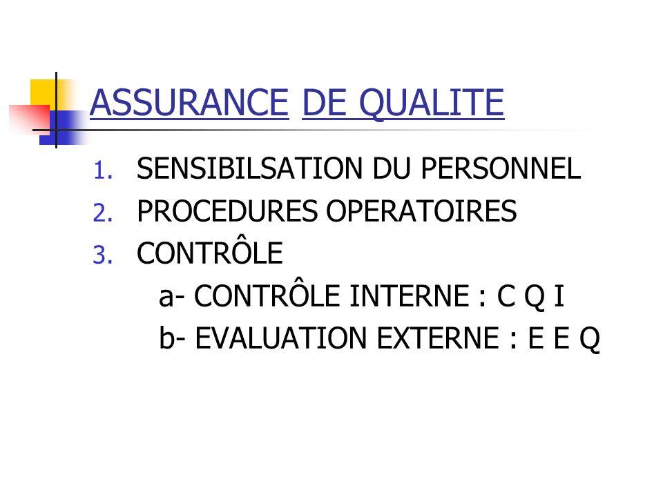 ASSURANCE DE QUALITE 1. SENSIBILSATION DU PERSONNEL 2. PROCEDURES OPERATOIRES 3. CONTRÔLE a- CONTRÔLE INTERNE : C Q I b- EVALUATION EXTERNE : E E Q