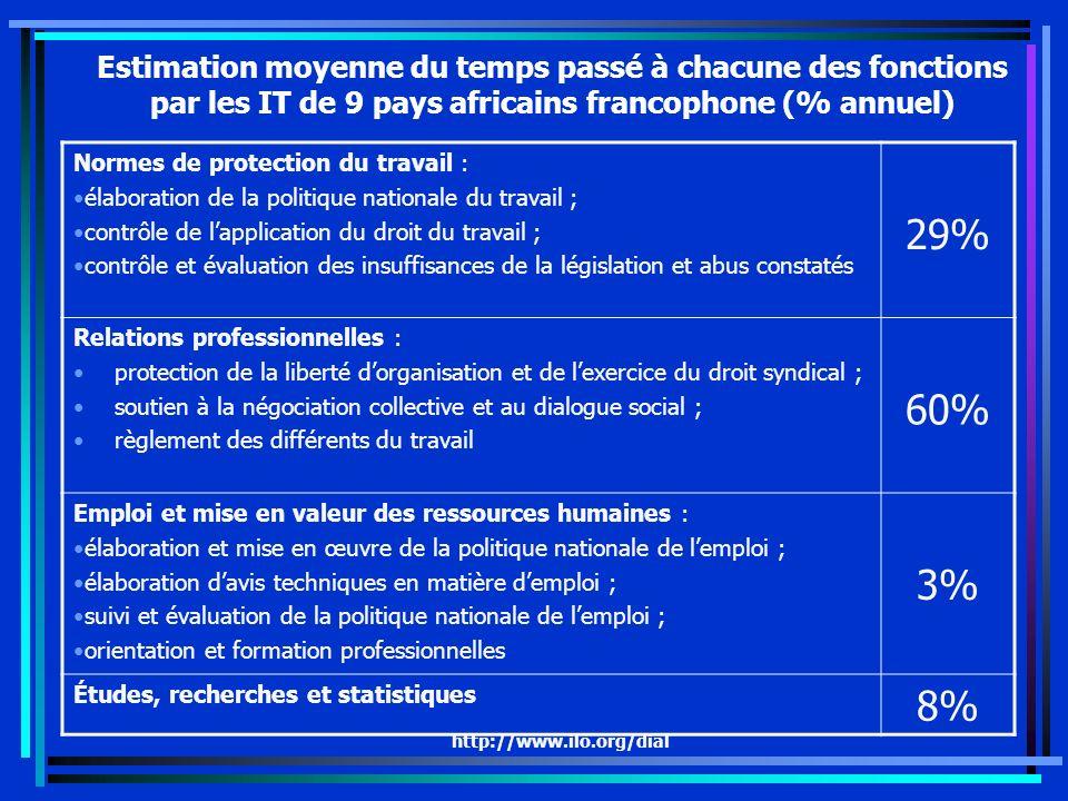http://www.ilo.org/dial Estimation moyenne du temps passé à chacune des fonctions par les IT de 9 pays africains francophone (% annuel) Normes de prot