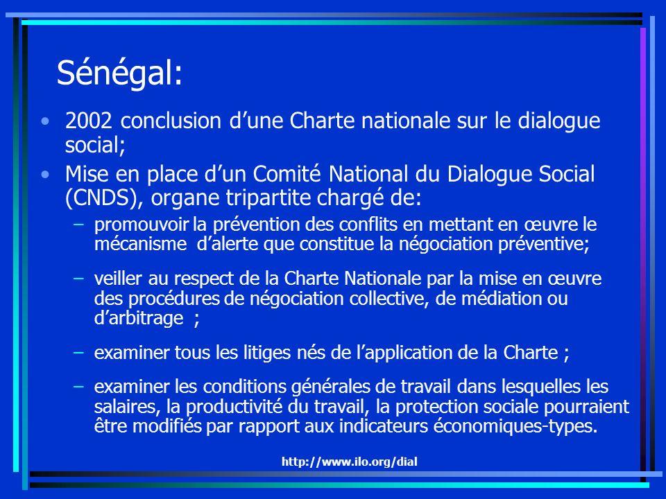 http://www.ilo.org/dial Sénégal: 2002 conclusion dune Charte nationale sur le dialogue social; Mise en place dun Comité National du Dialogue Social (CNDS), organe tripartite chargé de: –promouvoir la prévention des conflits en mettant en œuvre le mécanisme dalerte que constitue la négociation préventive; –veiller au respect de la Charte Nationale par la mise en œuvre des procédures de négociation collective, de médiation ou darbitrage ; –examiner tous les litiges nés de lapplication de la Charte ; –examiner les conditions générales de travail dans lesquelles les salaires, la productivité du travail, la protection sociale pourraient être modifiés par rapport aux indicateurs économiques-types.