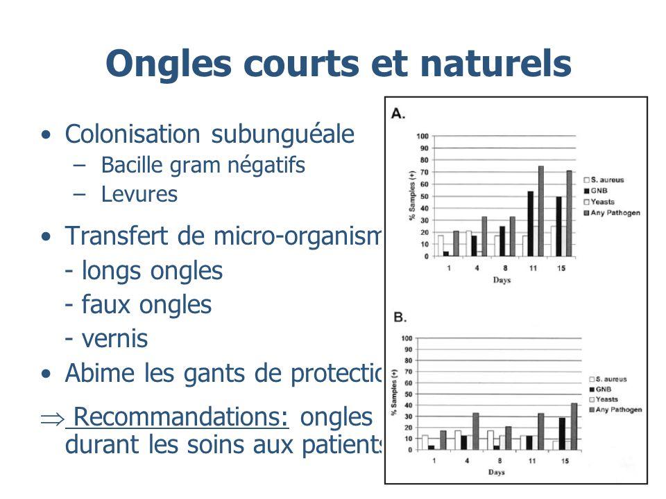 Ongles courts et naturels Colonisation subunguéale – Bacille gram négatifs – Levures Transfert de micro-organismes infection - longs ongles - faux ong
