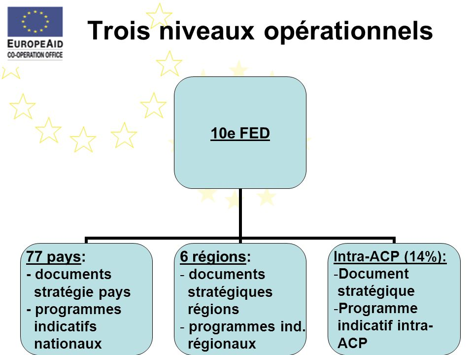 Trois niveaux opérationnels 10e FED 77 pays: - documents stratégie pays - programmes indicatifs nationaux 6 régions: documents stratégiques régions pr