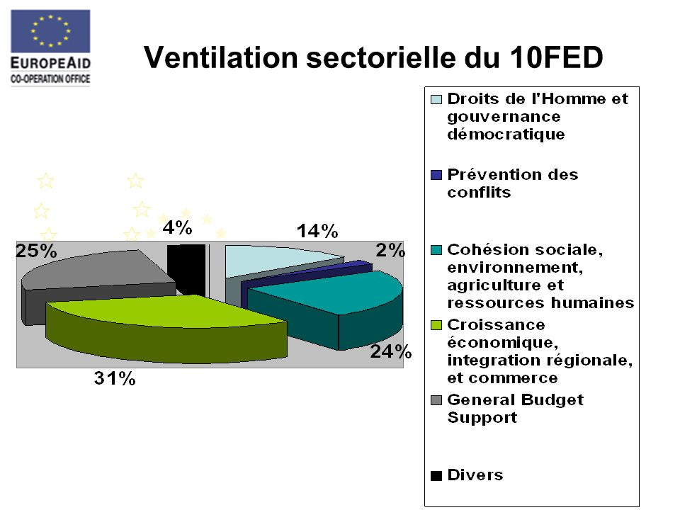 Ventilation sectorielle du 10FED