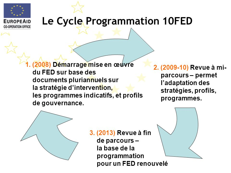 Le Cycle Programmation 10FED 2.