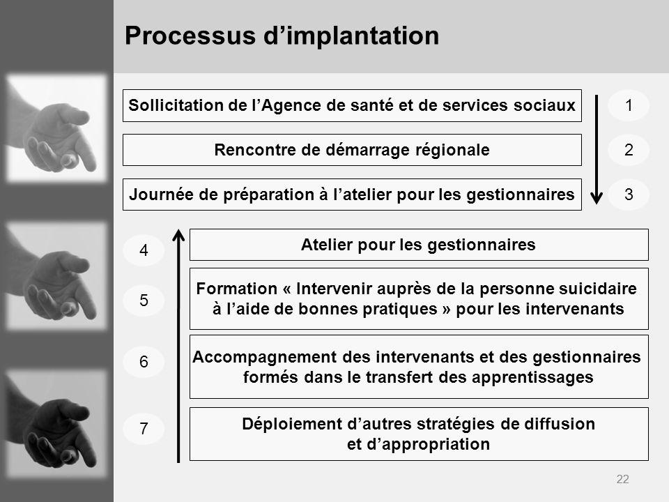 22 Processus dimplantation Sollicitation de lAgence de santé et de services sociaux Rencontre de démarrage régionale Journée de préparation à latelier