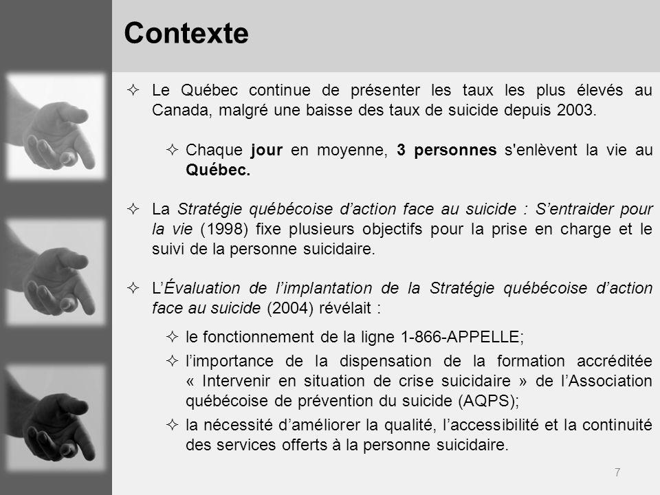 7 Le Québec continue de présenter les taux les plus élevés au Canada, malgré une baisse des taux de suicide depuis 2003. Chaque jour en moyenne, 3 per