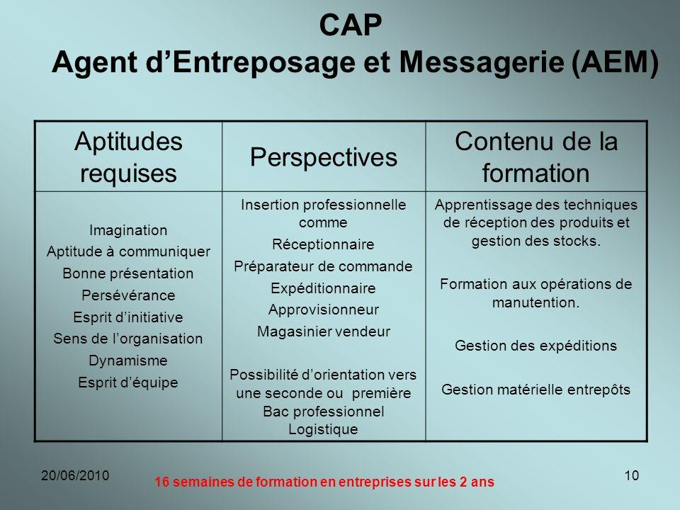 20/06/201010 CAP Agent dEntreposage et Messagerie (AEM) Aptitudes requises Perspectives Contenu de la formation Imagination Aptitude à communiquer Bon