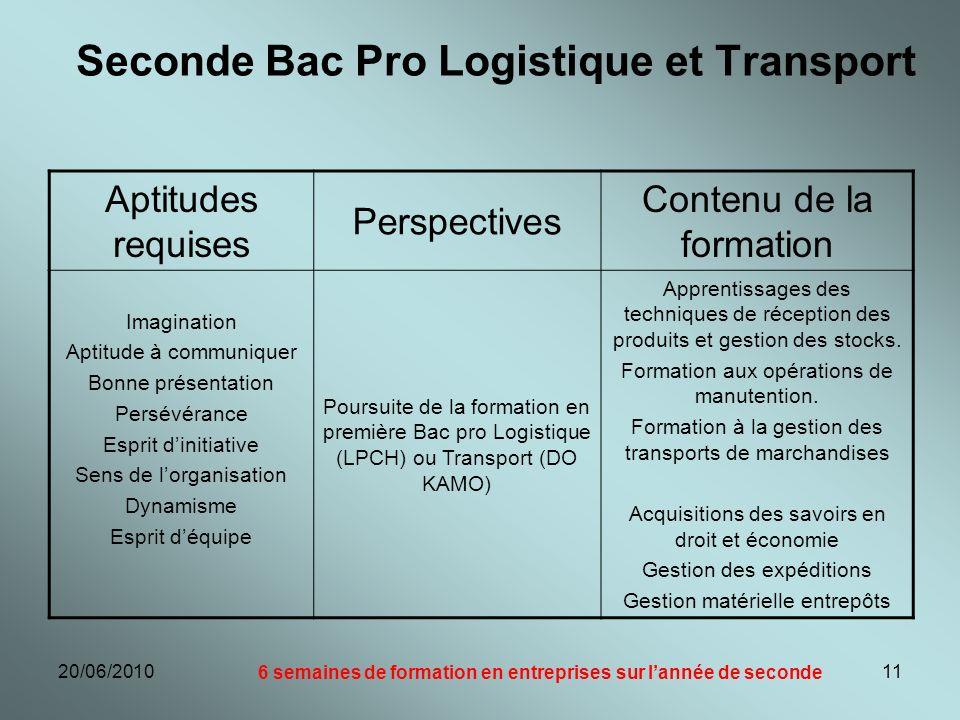 20/06/201011 Seconde Bac Pro Logistique et Transport Aptitudes requises Perspectives Contenu de la formation Imagination Aptitude à communiquer Bonne
