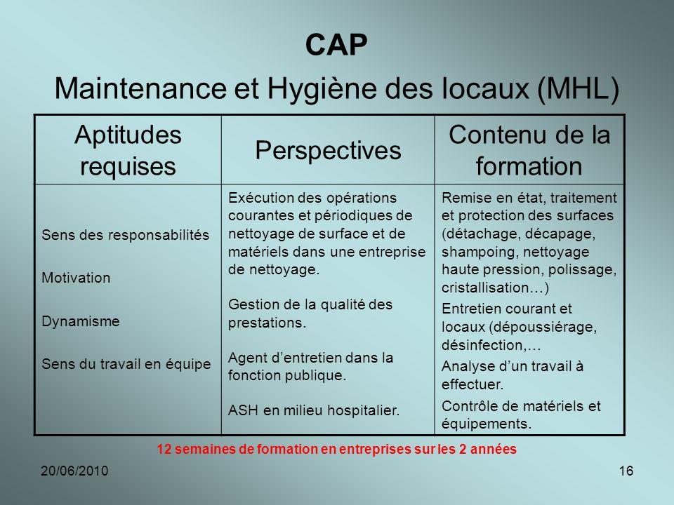 20/06/201016 CAP Maintenance et Hygiène des locaux (MHL) Aptitudes requises Perspectives Contenu de la formation Sens des responsabilités Motivation D