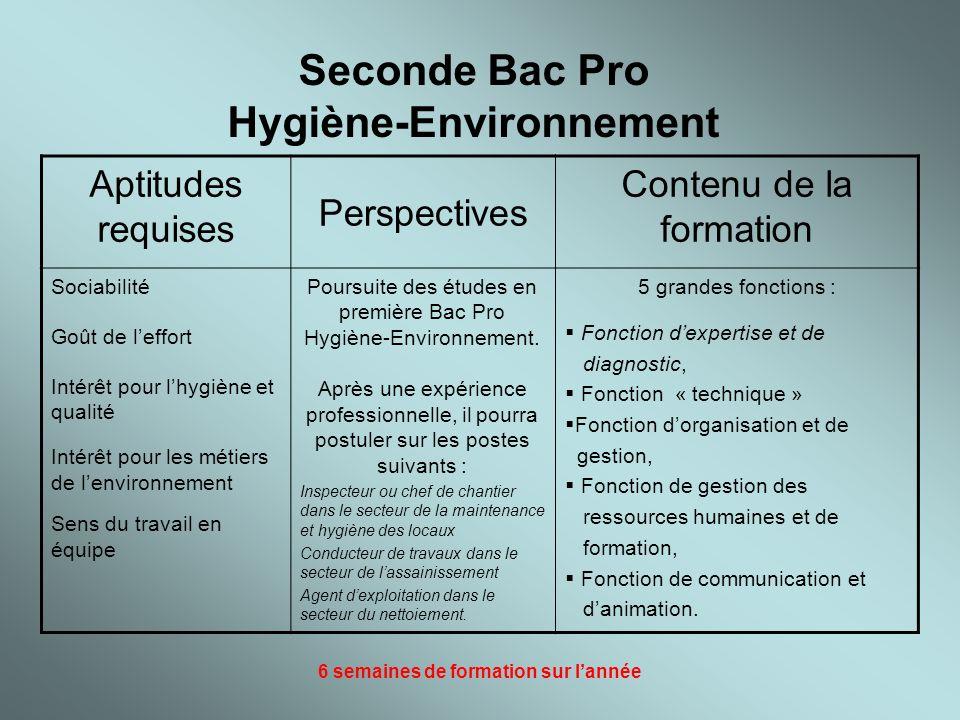 Seconde Bac Pro Hygiène-Environnement Aptitudes requises Perspectives Contenu de la formation Sociabilité Goût de leffort Intérêt pour lhygiène et qua