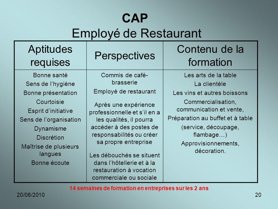 20/06/201020 CAP Employé de Restaurant Aptitudes requises Perspectives Contenu de la formation Bonne santé Sens de lhygiène Bonne présentation Courtoi