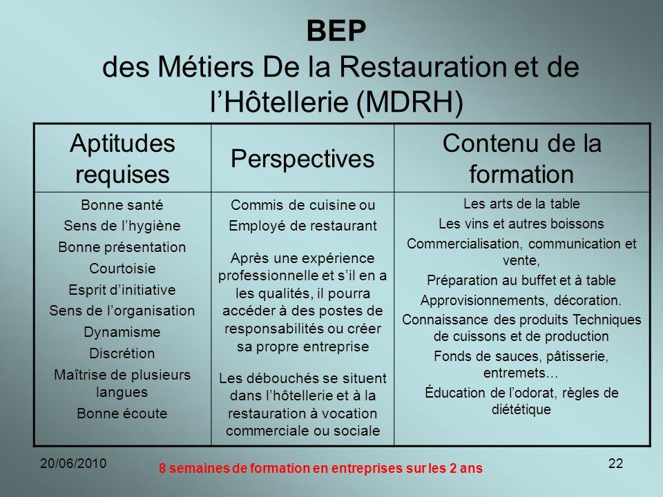 20/06/201022 BEP des Métiers De la Restauration et de lHôtellerie (MDRH) Aptitudes requises Perspectives Contenu de la formation Bonne santé Sens de l